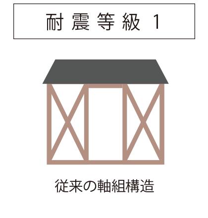 耐震等級1 | 従来の軸組構造