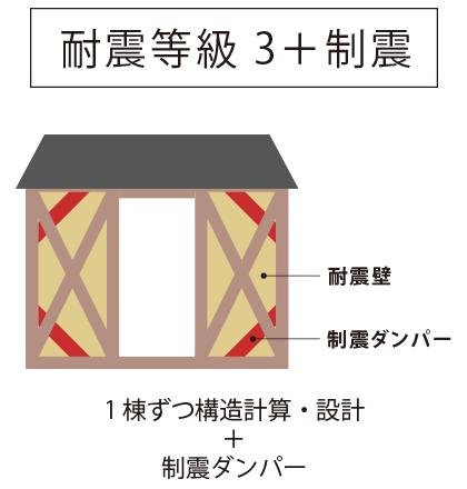 耐震等級3 + 制震 | 1棟ずつ構造計算・設計+制震ダンパー
